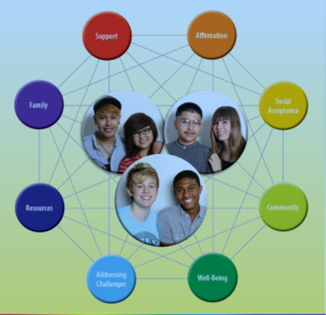 A Guide for Understanding, Supporting, and Affirming LGBTQI2-S Children, Youth, and Families